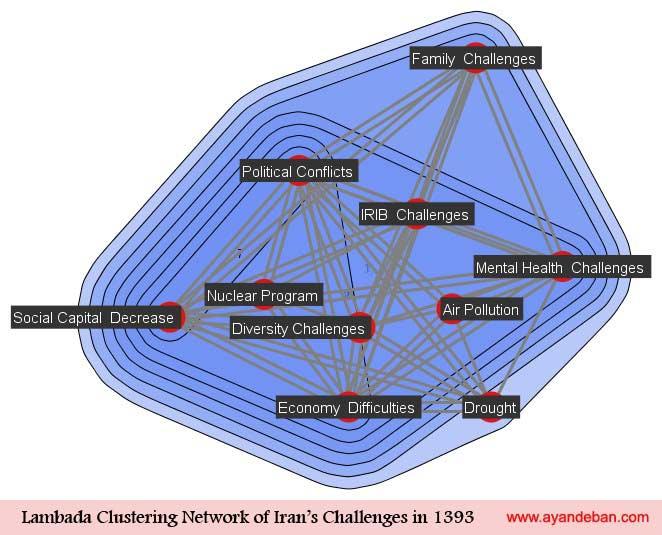 Lambada Clustering