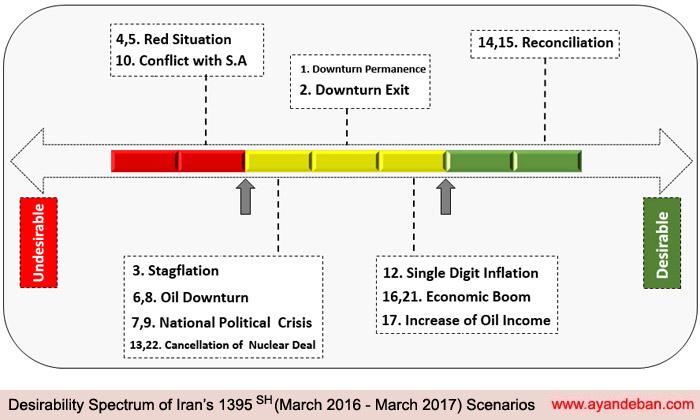 Desirability Spectrum of Iran's 1395 Scenarios